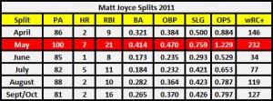 Joyce 2011 splits