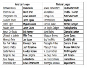 Hank Aaron AWard Finalists