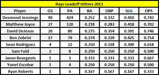 Leadoff Hitters