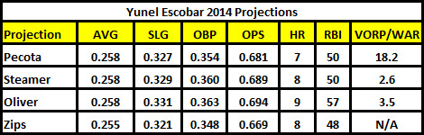 Escobar_Projections