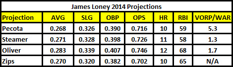 Loney 2014 Projections