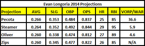 Longo_projections