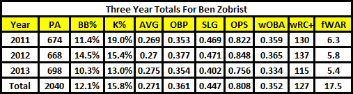 Zobrist_3year_total