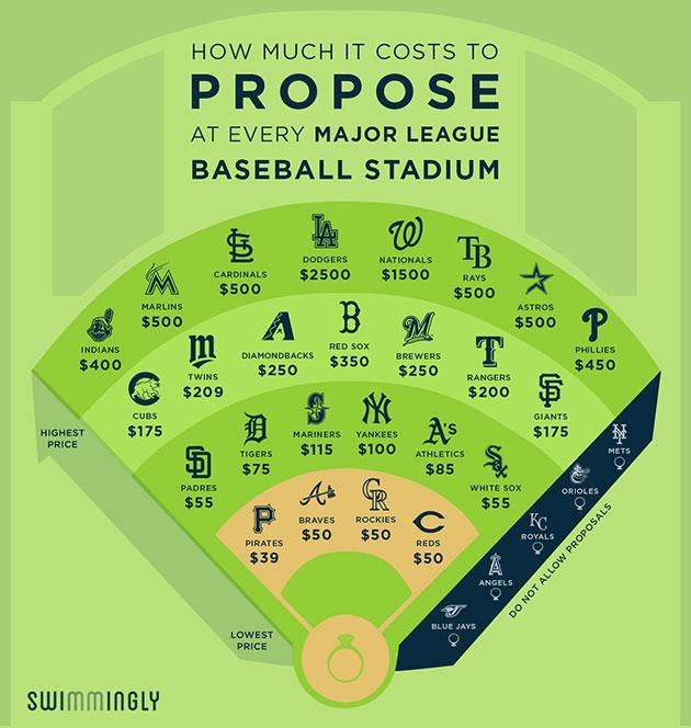 MLB Stadium chart