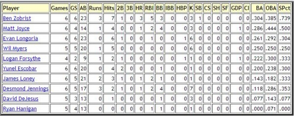 Rays Offense_4_13_2014