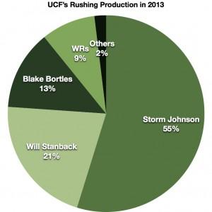 UCF Rushing Graph